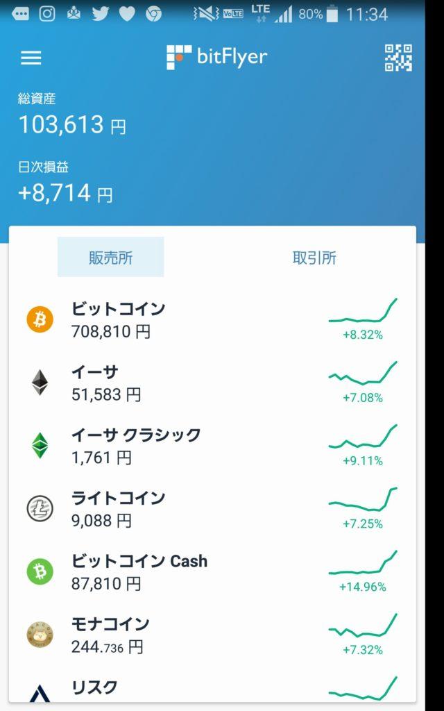 仮想通貨2018年6月30日相場変動