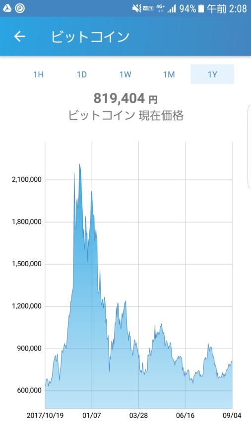 BTC年間チャート