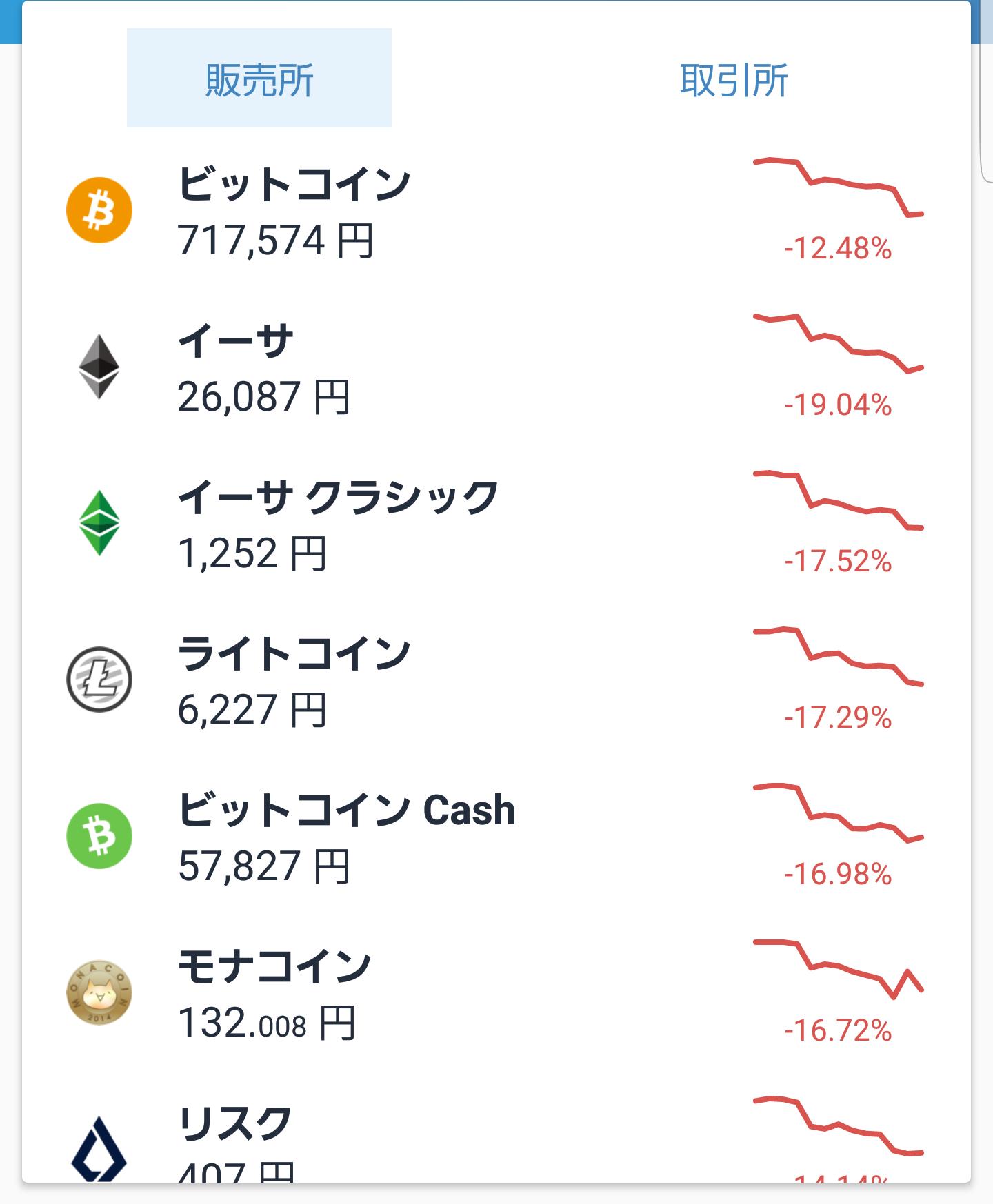仮想通貨9月6日下落チャート