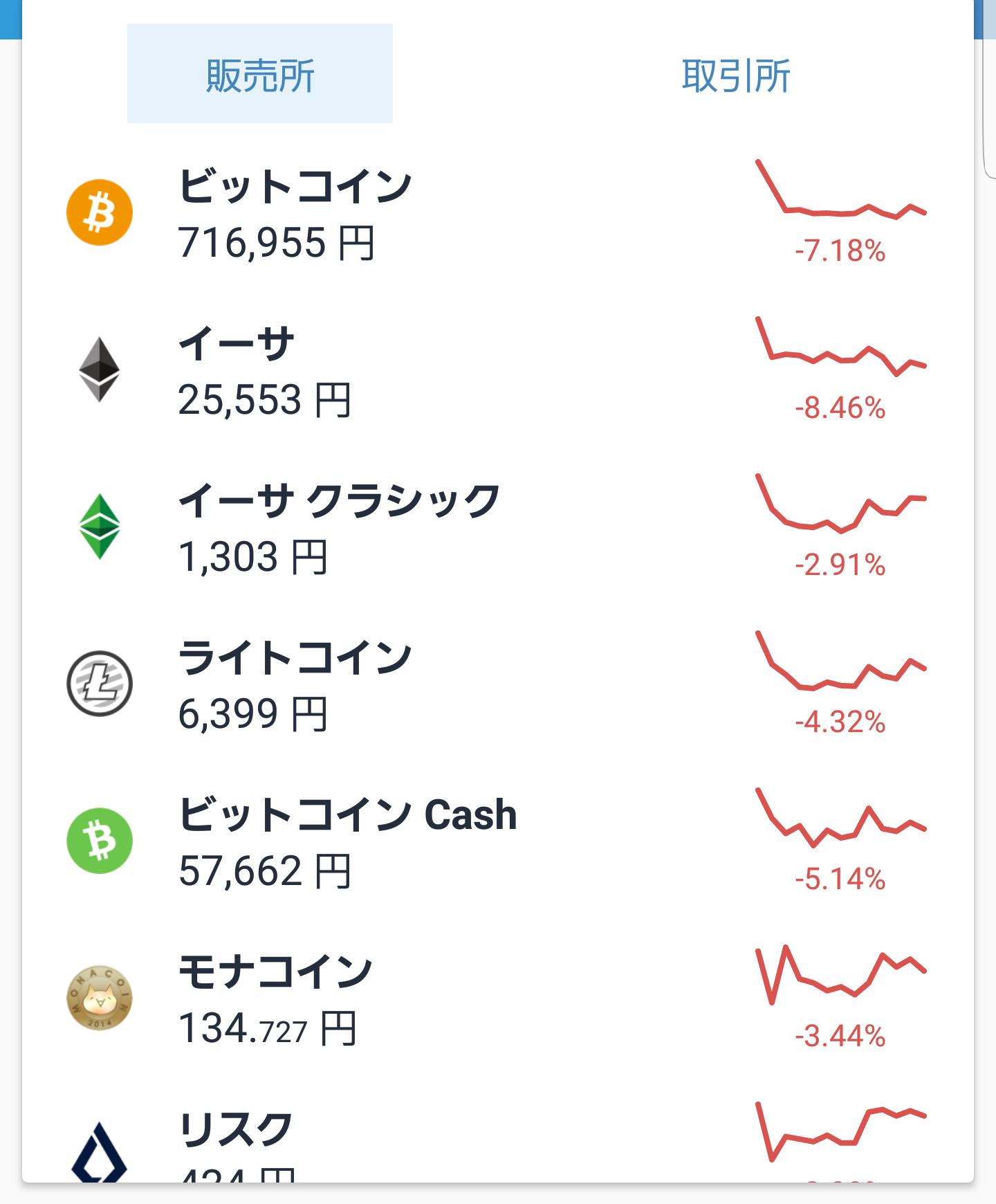 仮想通貨9月7日下落チャート