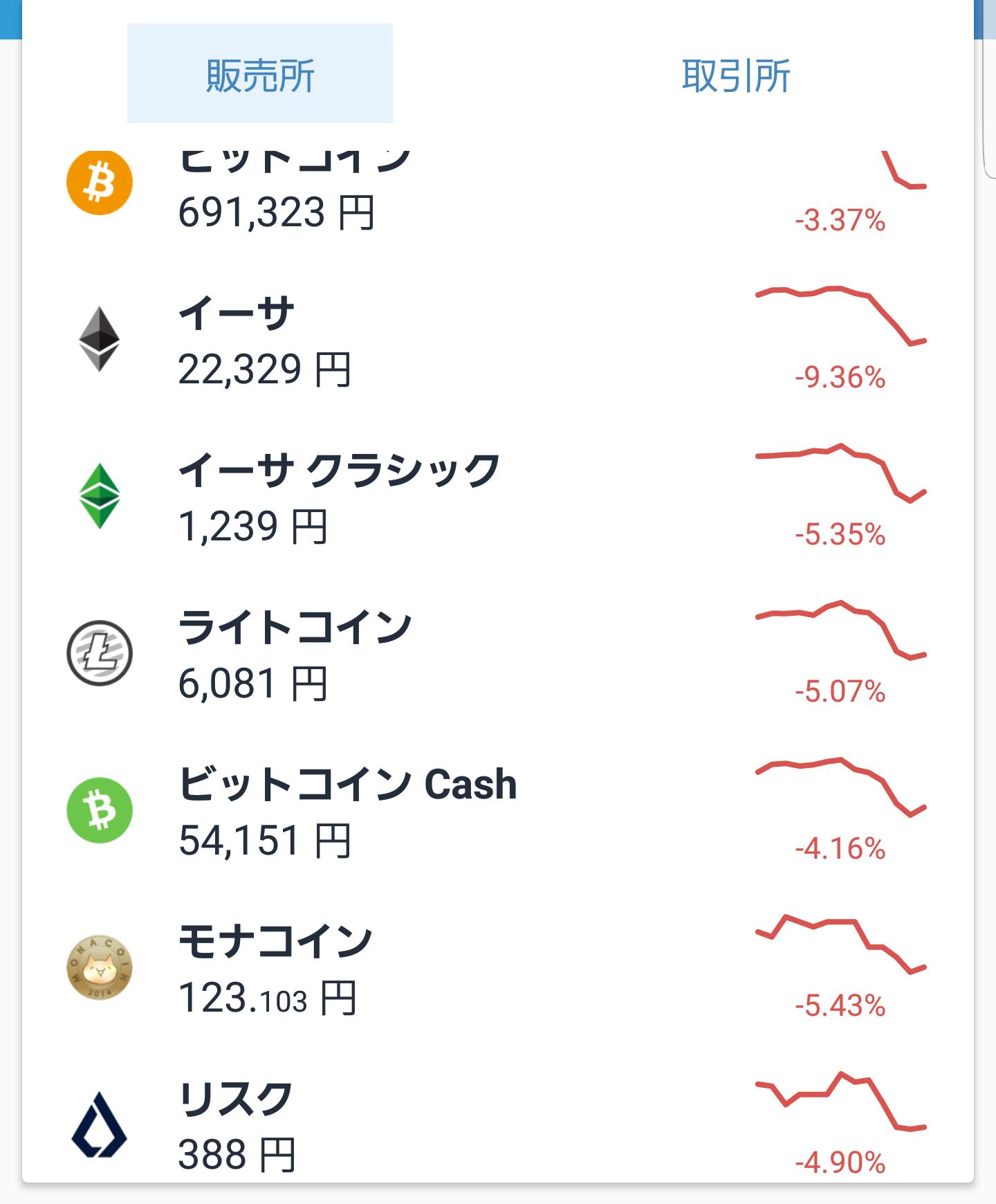 仮想通貨9月9日下落チャート