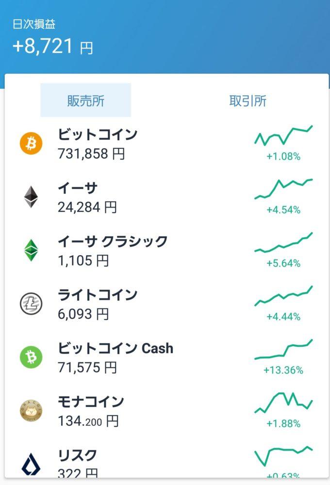 仮想通貨2018年11月7日相場高騰